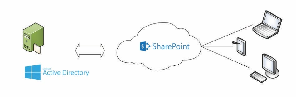 Sharepoint corporate files stored access by onedrive